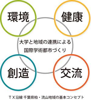 kashiwa_nagareyama_concept.jpg
